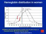 hemoglobin distribution in women