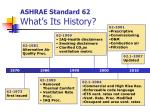 ashrae standard 62 what s its history