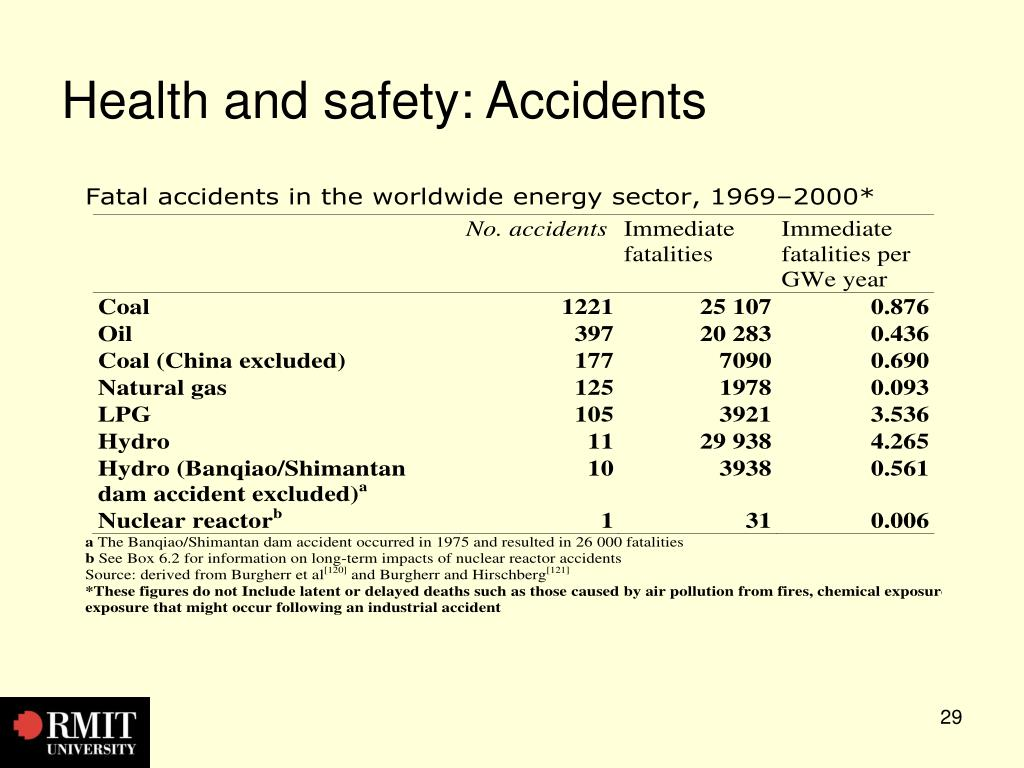Health and safety: Accidents