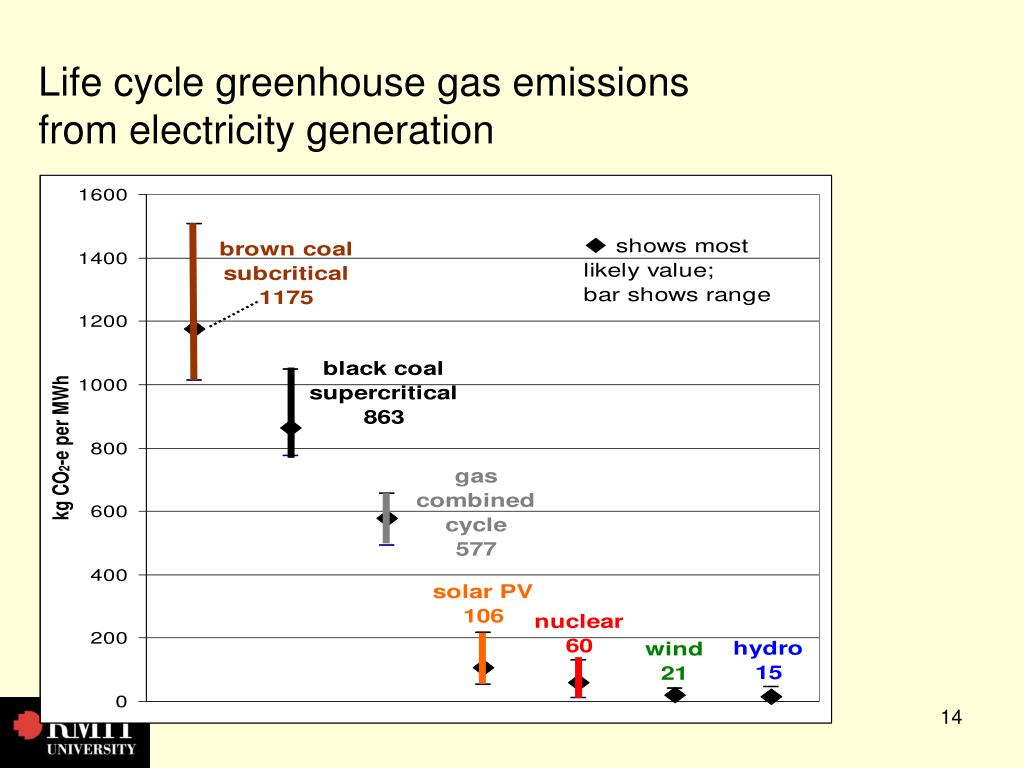 Life cycle greenhouse gas emissions