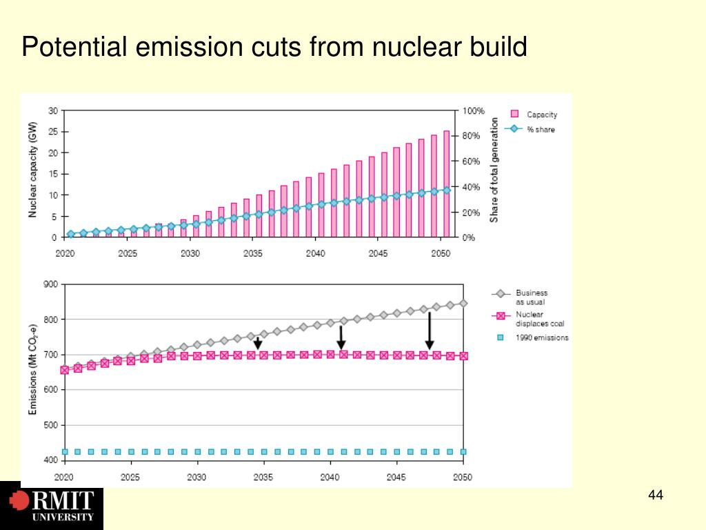 Potential emission cuts from nuclear build