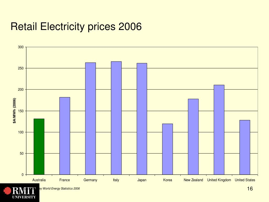 Retail Electricity prices 2006