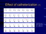 effect of catheterization 1