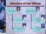 structure of our offices