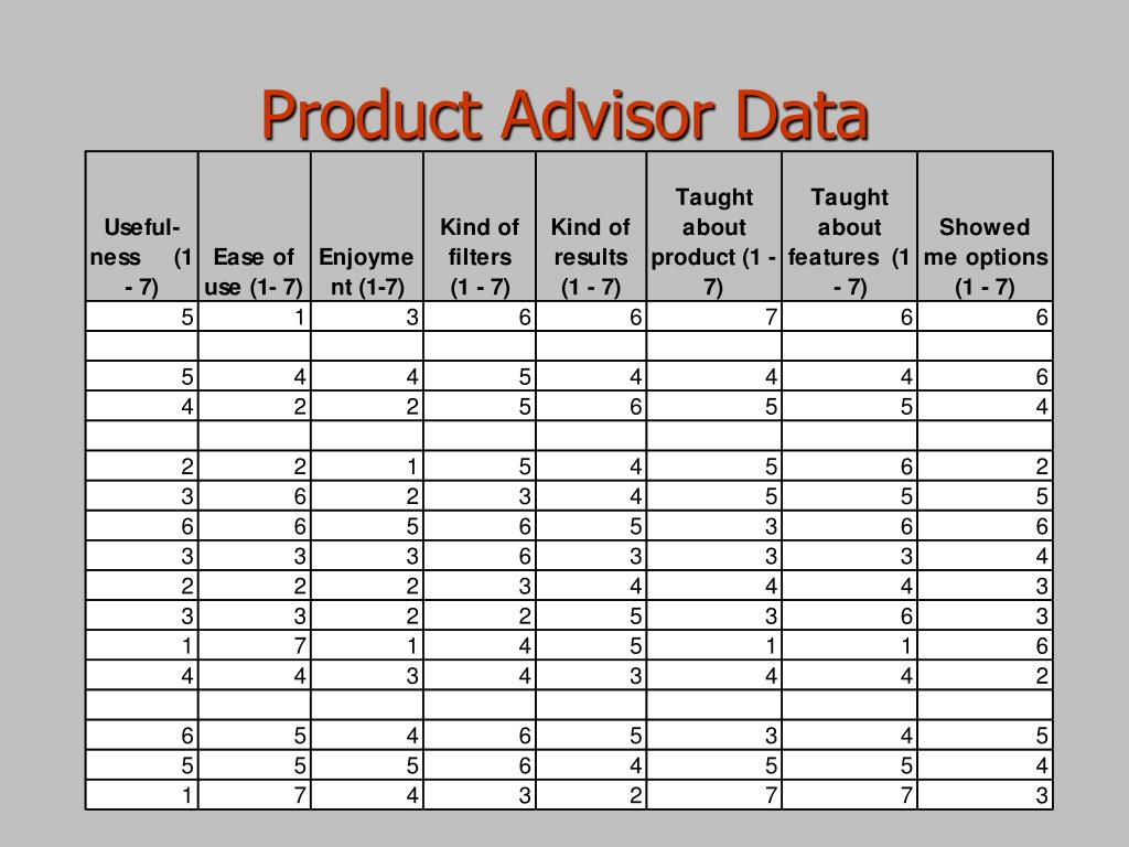 Product Advisor Data
