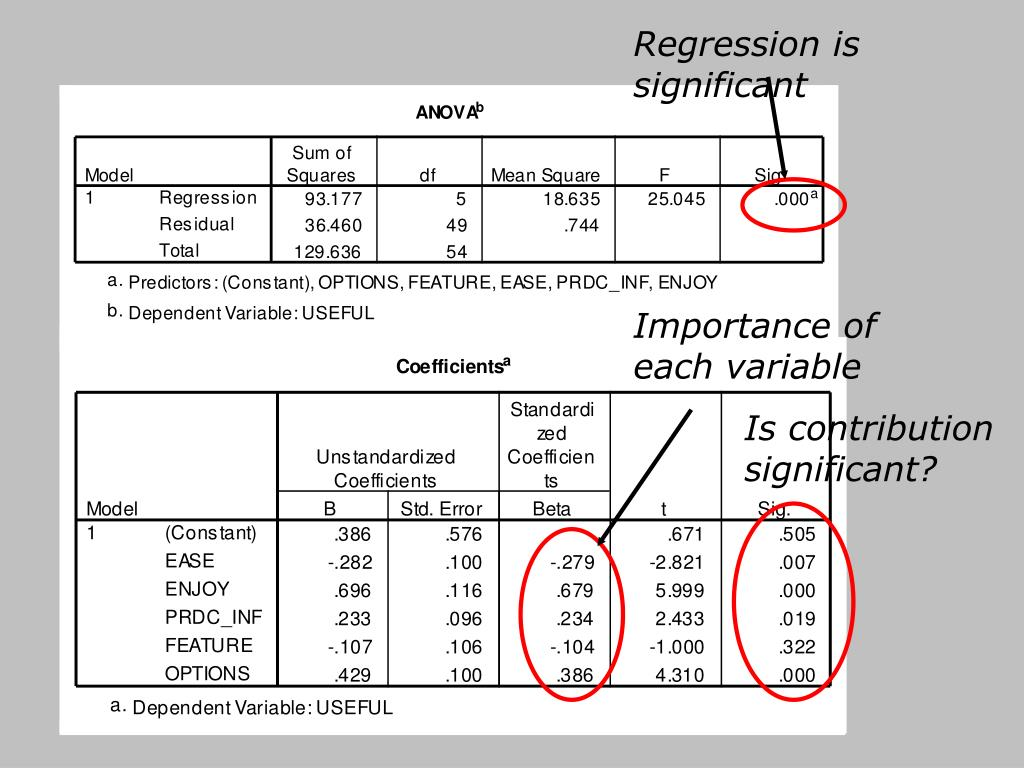 Regression is significant