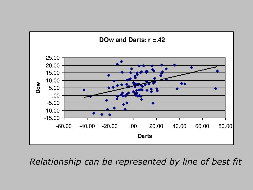 Relationship can be represented by line of best fit