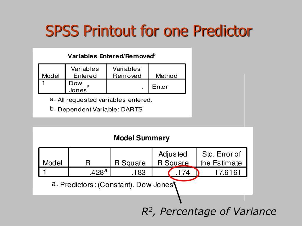 SPSS Printout for one Predictor