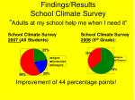 findings results school climate survey adults at my school help me when i need it