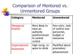 comparison of mentored vs unmentored groups