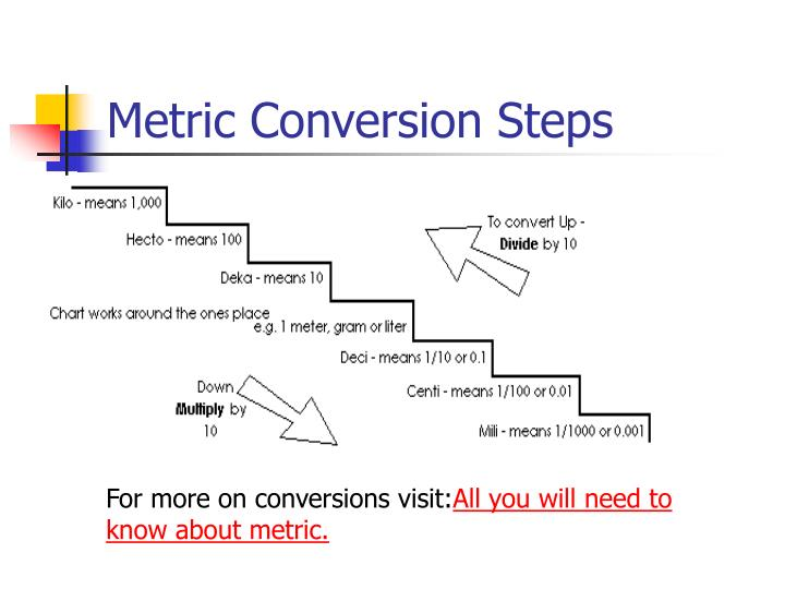 Ppt The Metric System Measuring Length Powerpoint Presentation