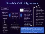 rawls s veil of ignorance1