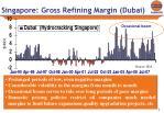 singapore gross refining margin dubai