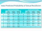 iowa predicted probability of sexual recidivism2
