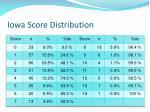 iowa score distribution