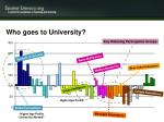 who goes to university