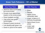 green tech followers 18 of market