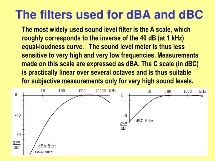 The filters used for dBA and dBC