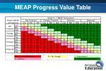 meap progress value table