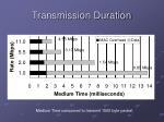 transmission duration