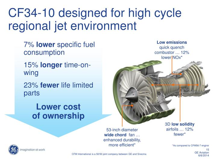 Ppt ge aviation powerpoint presentation id1187063 7 lower specific fuel consumption toneelgroepblik Gallery
