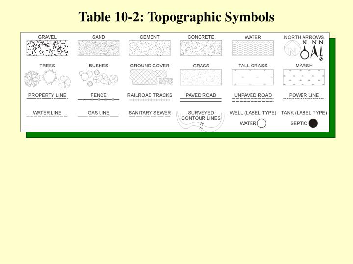 Table 10-2: Topographic Symbols
