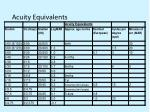acuity equivalents
