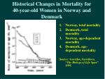 historical changes in mortality for 40 year old women in norway and denmark