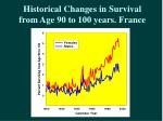 historical changes in survival from age 90 to 100 years france