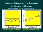 person s lifespan as a function of spouse lifespan data are adjusted for other predictor variables
