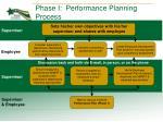phase i performance planning process
