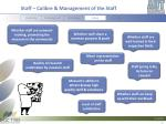 staff calibre management of the staff