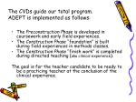 the cvds guide our total program adept is implemented as follows