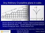 any arbitrary crystalline plane in cubic