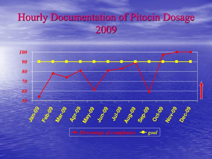 Hourly Documentation of Pitocin Dosage
