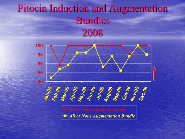 Pitocin Induction and Augmentation Bundles