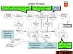orders process