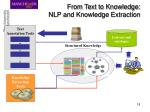 from text to knowledge nlp and knowledge extraction