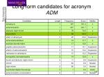long form candidates for acronym adm