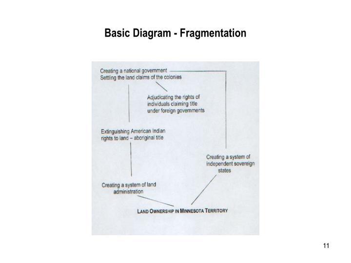 Basic Diagram - Fragmentation