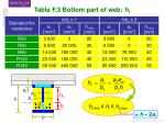 table f 3 bottom part of web h l
