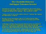 the charitable behaviors 2nd biggest taiwanese investor