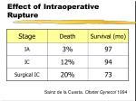 effect of intraoperative rupture