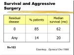 survival and aggressive surgery