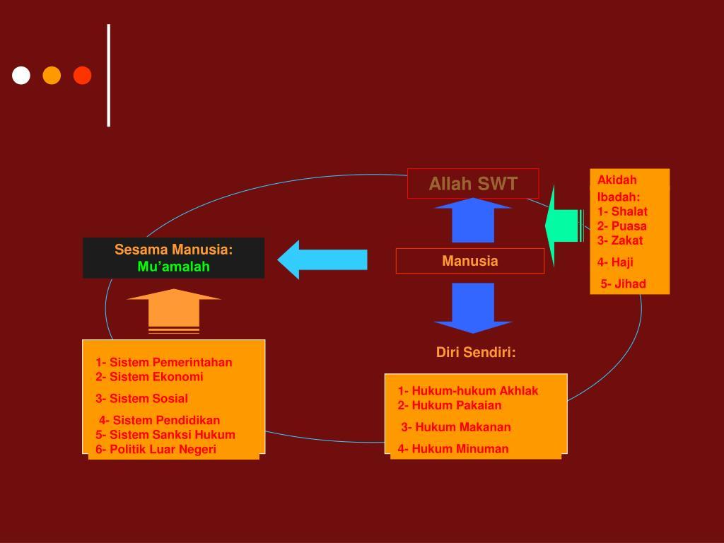 1- Sistem Pemerintahan   2- Sistem Ekonomi