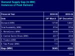 demand supply gap in mw instances of peak demand