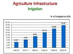 agriculture infrastructure irrigation
