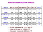 agriculture production targets