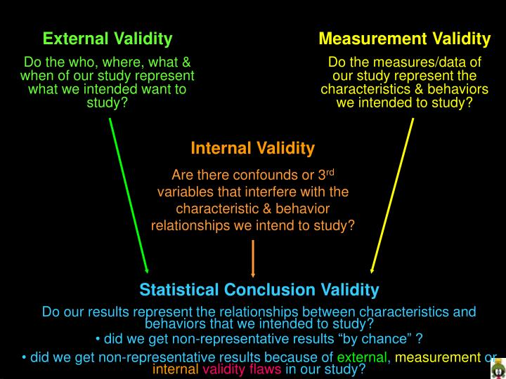what is validity in research Unlike quantitative research where validity depends on the soundness of the instrument, validity in qualitative research depends on the ability and effort of the researcher in ensuring credibility, transferability, dependability how do you determine whether your qualitative research is valid.