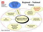 regional national vision